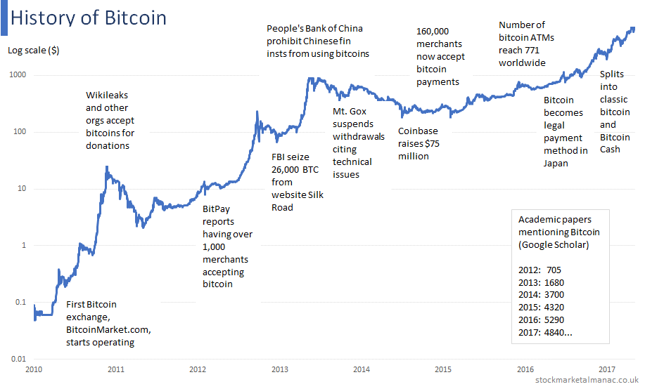 bitcoin store of value use