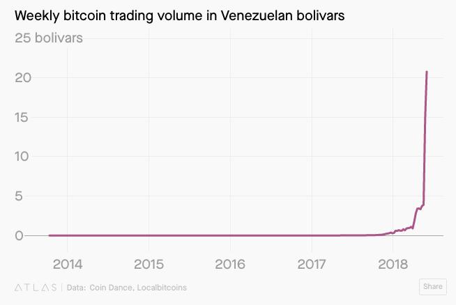 venezuela bitcoin volume