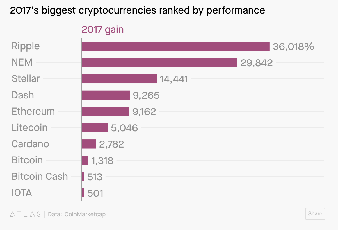 altcoin performance 2017