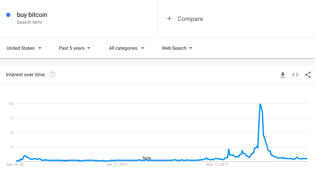 buy bitcoin google trends searches over time