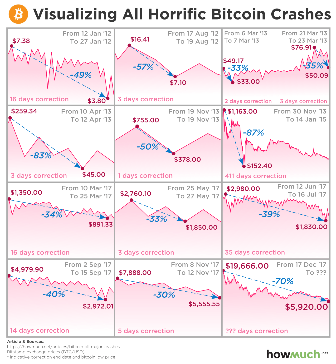 crypto crash history