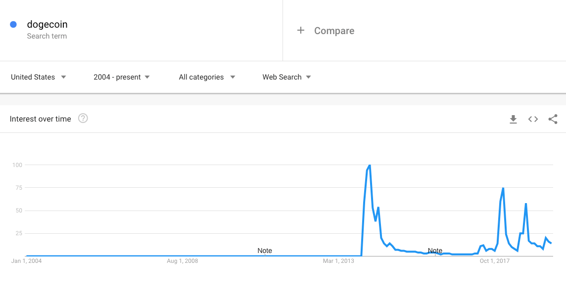 dogecoin google search trends